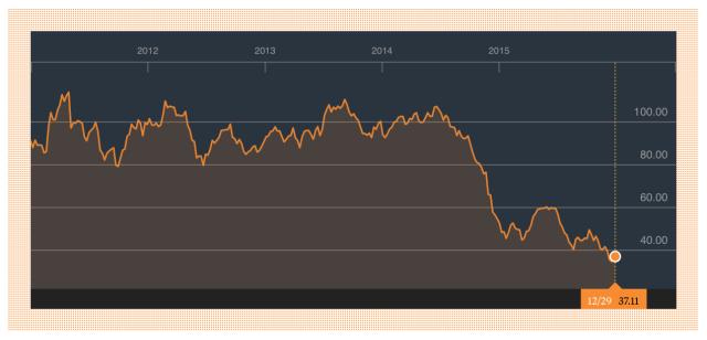 Oljeprisets utvekling senaste 5 åren
